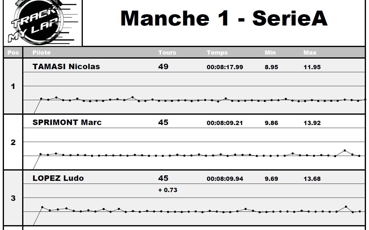 Première course avec TML Manche1SerieA